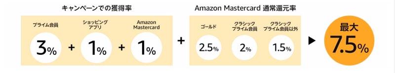 Amazonポイント内訳